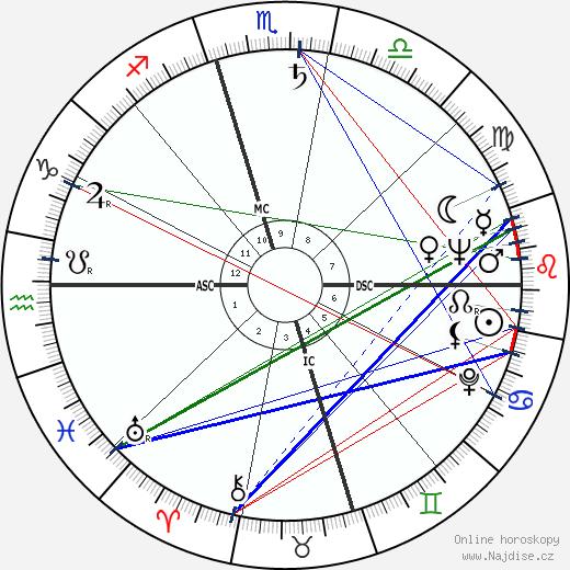 Gloria DeHaven wikipedie wiki 2019, 2020 horoskop