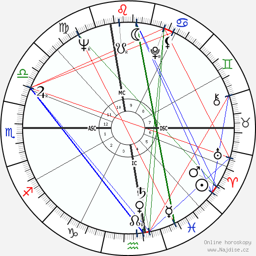 Gloria Steinem wikipedie wiki 2020, 2021 horoskop