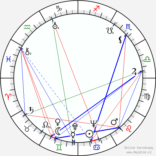 Gloria Stuart wikipedie wiki 2019, 2020 horoskop