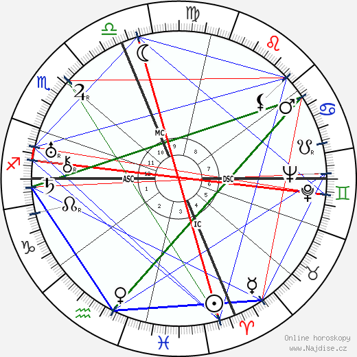 Gloria Swanson wikipedie wiki 2018, 2019 horoskop