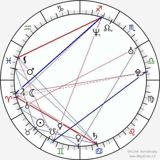 Gó Šibata wikipedie wiki 2018, 2019 horoskop