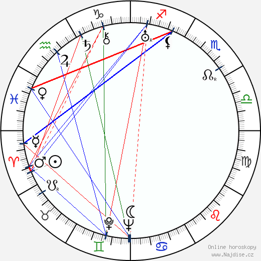 Godfrey Kenton wikipedie wiki 2017, 2018 horoskop