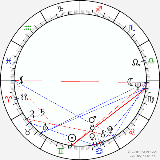 Gojko Mitić wikipedie wiki 2018, 2019 horoskop