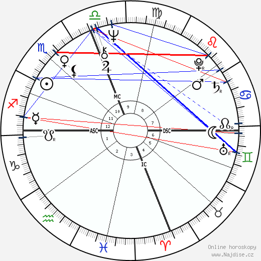 Goldie Hawn wikipedie wiki 2019, 2020 horoskop
