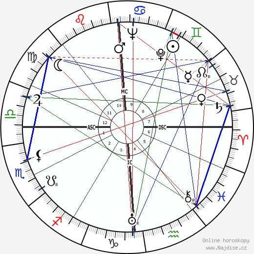 Gonzalo Torrente Ballester wikipedie wiki 2017, 2018 horoskop