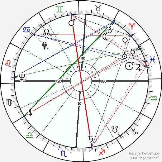 Gordon Cooper wikipedie wiki 2018, 2019 horoskop