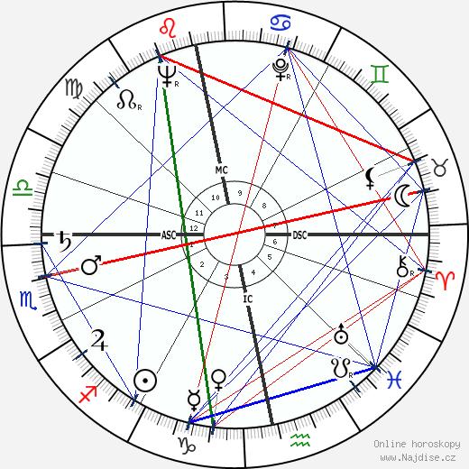 Gordon Jackson wikipedie wiki 2018, 2019 horoskop