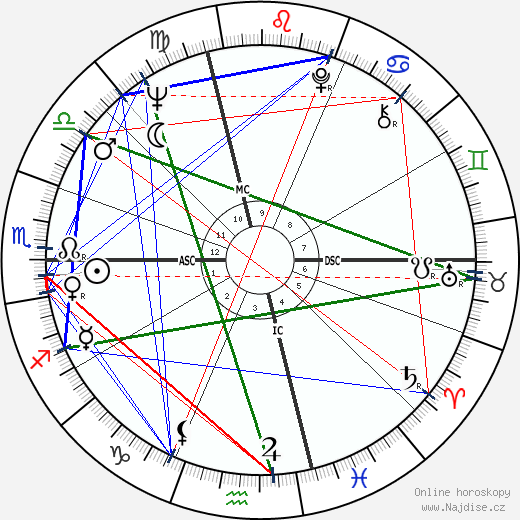 Gordon Lightfoot wikipedie wiki 2018, 2019 horoskop