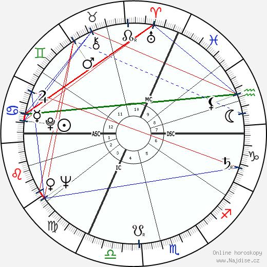 Gordon Pinsent wikipedie wiki 2018, 2019 horoskop
