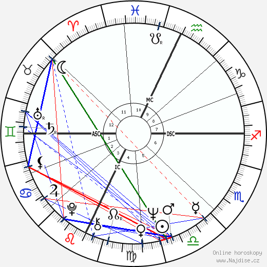 Gordon Scallion wikipedie wiki 2017, 2018 horoskop