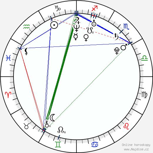 Gosia Andrzejewicz wikipedie wiki 2018, 2019 horoskop