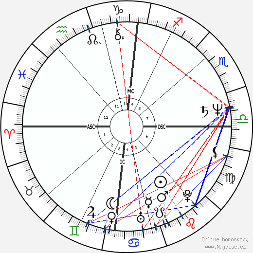 Gottfried Angeli wikipedie wiki 2020, 2021 horoskop