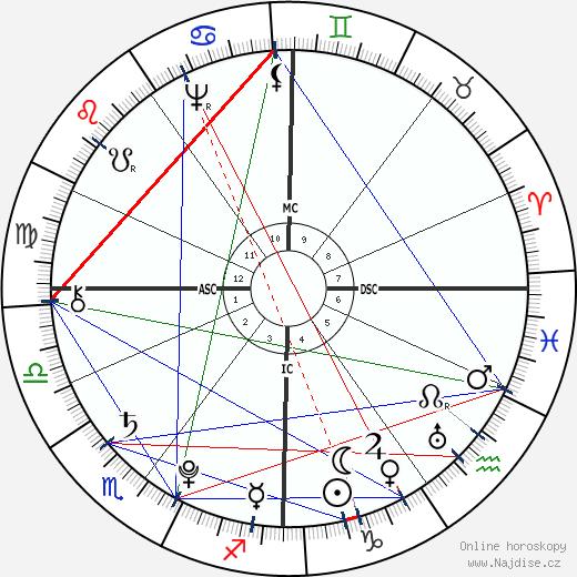Gottfried August Bürger wikipedie wiki 2017, 2018 horoskop