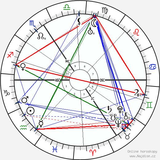 Gottfried Feder wikipedie wiki 2019, 2020 horoskop