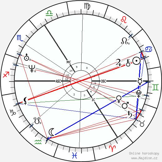Gottfried Wilhelm Leibniz wikipedie wiki 2020, 2021 horoskop
