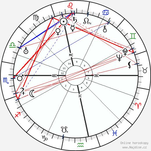 Gottlieb Duttweiler wikipedie wiki 2018, 2019 horoskop