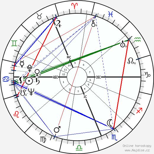 Gough Whitlam wikipedie wiki 2019, 2020 horoskop