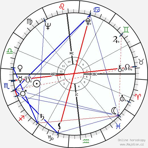 Grace Kelly wikipedie wiki 2019, 2020 horoskop