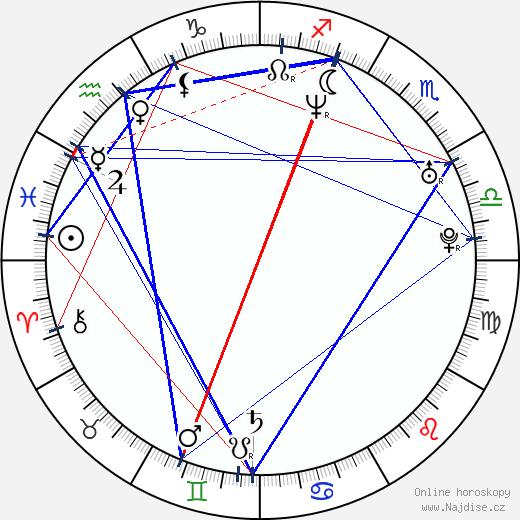 Grace Park wikipedie wiki 2020, 2021 horoskop