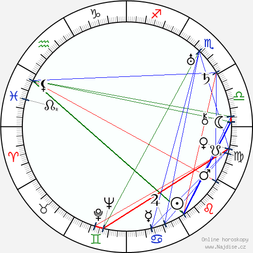 Gracie Allen wikipedie wiki 2018, 2019 horoskop