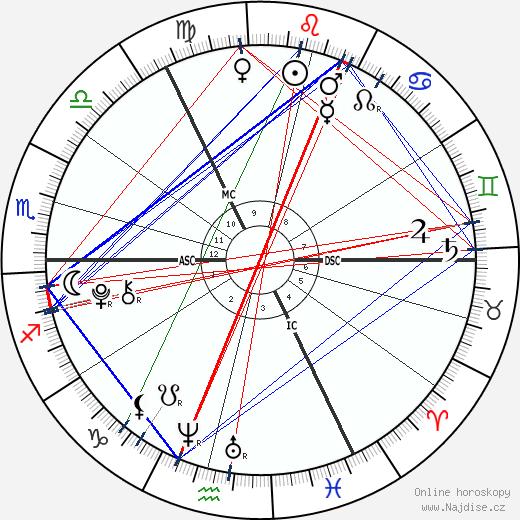 Gracie and Rosie Attard wikipedie wiki 2020, 2021 horoskop