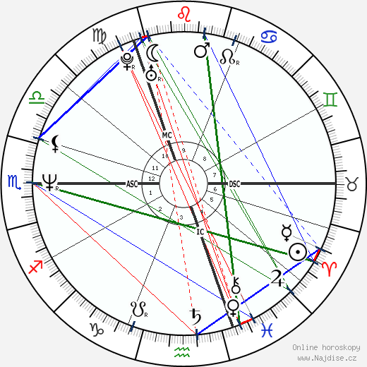 Graham Norton wikipedie wiki 2018, 2019 horoskop