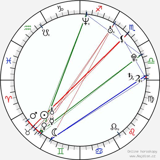 Graham Sack wikipedie wiki 2018, 2019 horoskop
