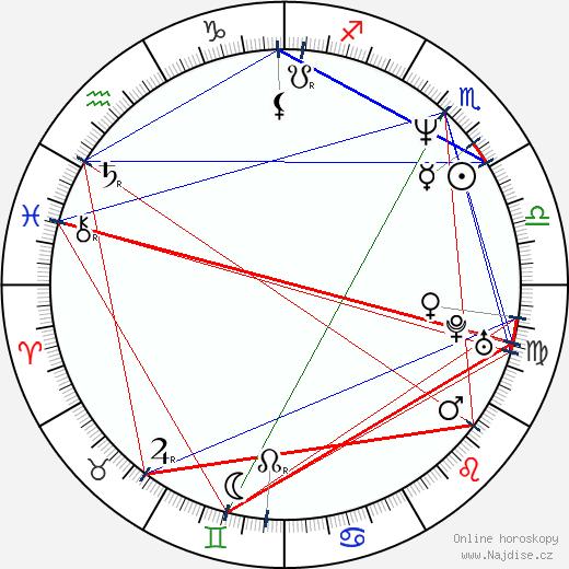 Grant Gee wikipedie wiki 2019, 2020 horoskop