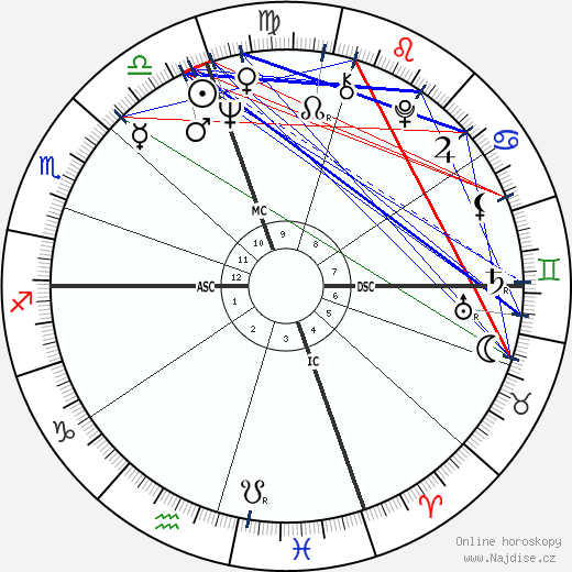 Grant Jackson wikipedie wiki 2018, 2019 horoskop
