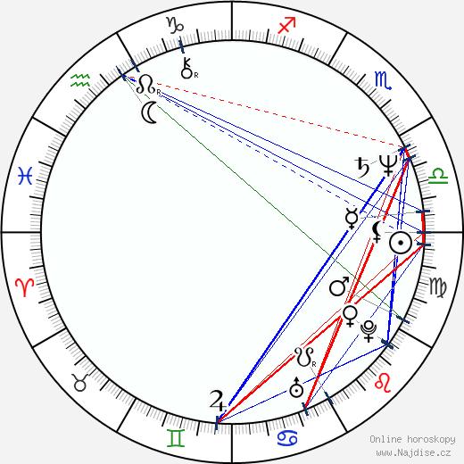 Grazyna Szapolowska wikipedie wiki 2020, 2021 horoskop