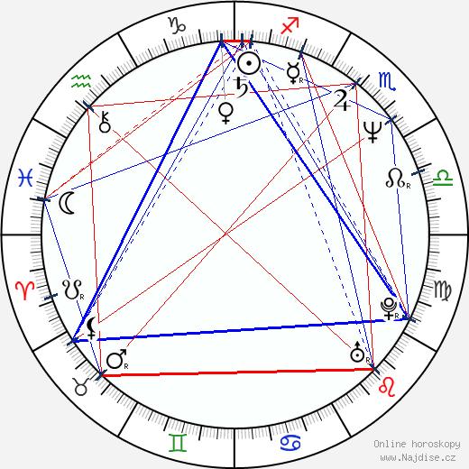 Grazyna Wolszczak wikipedie wiki 2019, 2020 horoskop