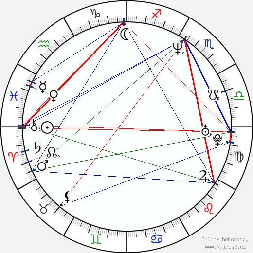 Greg Ellis wikipedie wiki 2019, 2020 horoskop