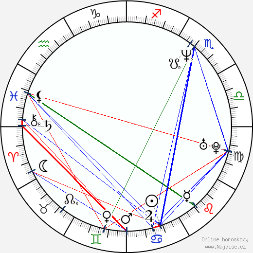 Greg Grunberg wikipedie wiki 2019, 2020 horoskop