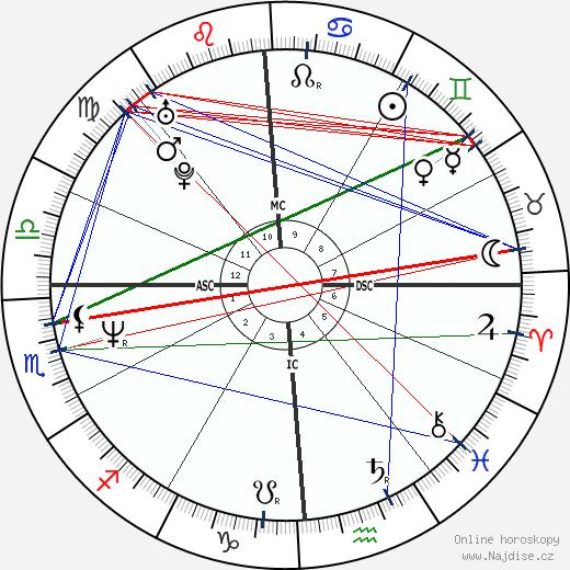 Greg Kinnear wikipedie wiki 2020, 2021 horoskop