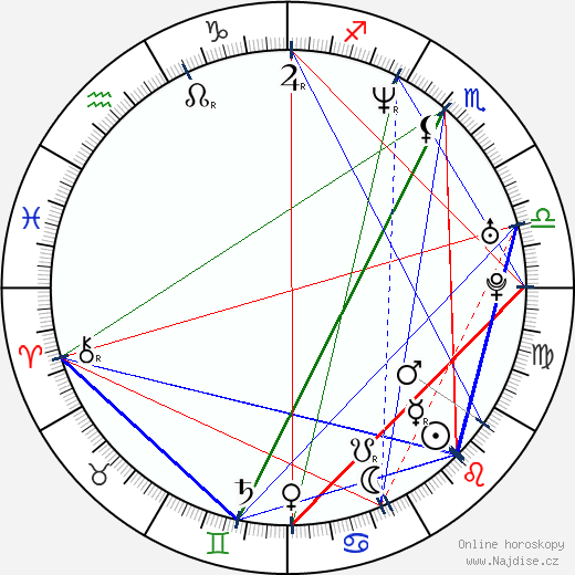 Greg Serano wikipedie wiki 2019, 2020 horoskop