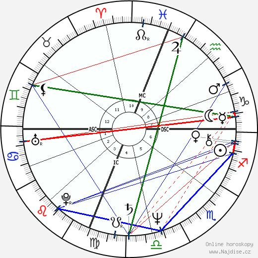 Gregg Berger wikipedie wiki 2017, 2018 horoskop