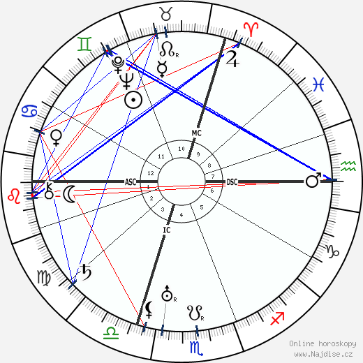 Gregor Strasser wikipedie wiki 2018, 2019 horoskop