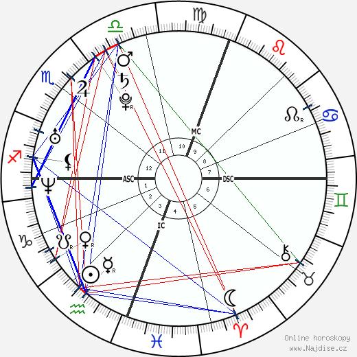 Gregory Logan Mathew wikipedie wiki 2018, 2019 horoskop