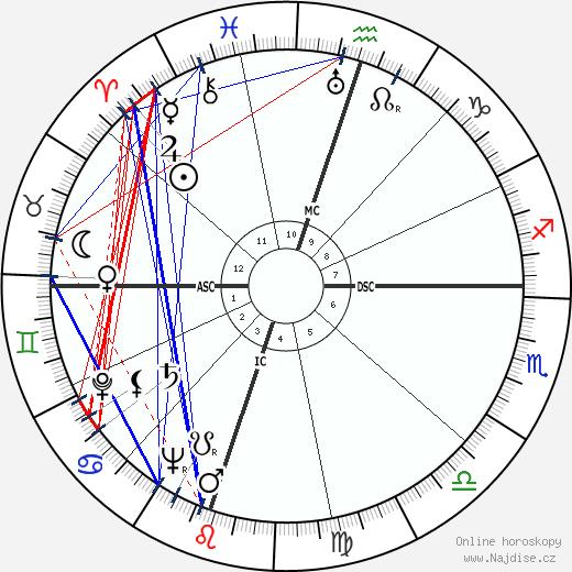 Gregory Peck wikipedie wiki 2018, 2019 horoskop