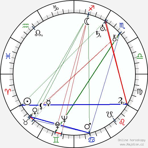 Gregory Ratoff wikipedie wiki 2018, 2019 horoskop