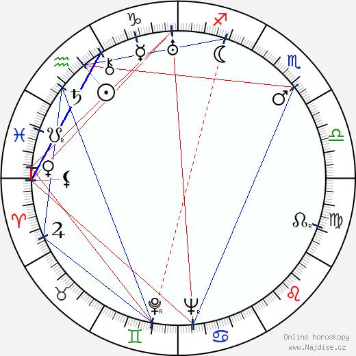 Greta Nissen wikipedie wiki 2018, 2019 horoskop