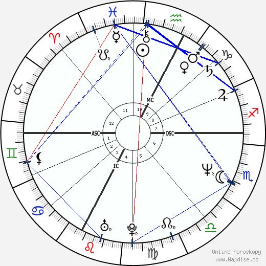 Greta Scacchi wikipedie wiki 2018, 2019 horoskop