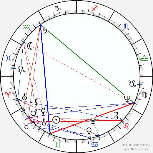 Grigor Vačkov wikipedie wiki 2018, 2019 horoskop