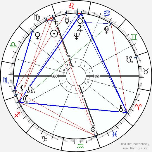 Grigoriy Yevdokimov wikipedie wiki 2018, 2019 horoskop