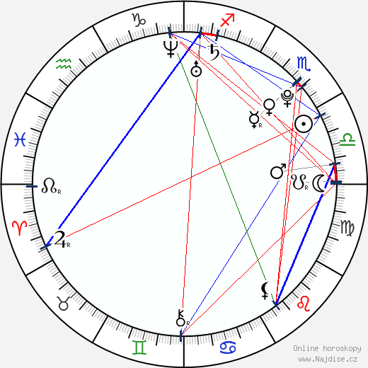 Grisha Raduga wikipedie wiki 2019, 2020 horoskop