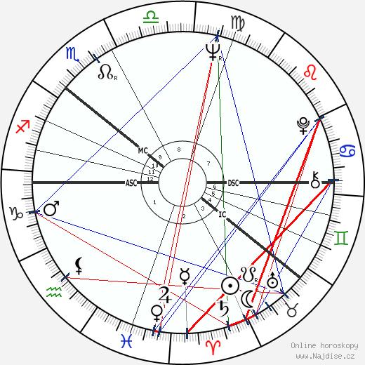 Gro Harlem Brundtland wikipedie wiki 2018, 2019 horoskop