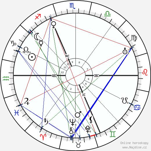 Grock wikipedie wiki 2019, 2020 horoskop
