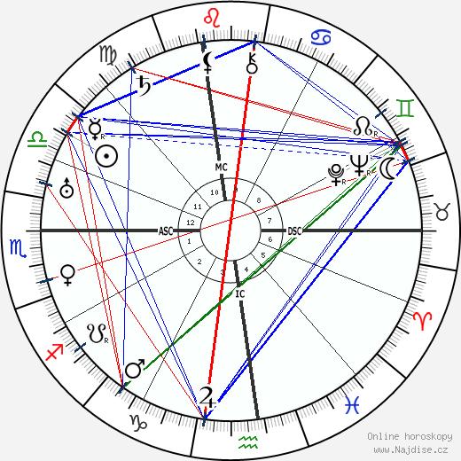 Groucho Marx wikipedie wiki 2018, 2019 horoskop