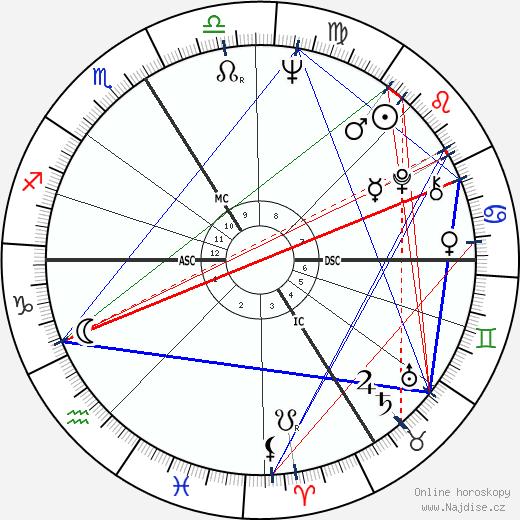 Gudrun Ensslin wikipedie wiki 2020, 2021 horoskop