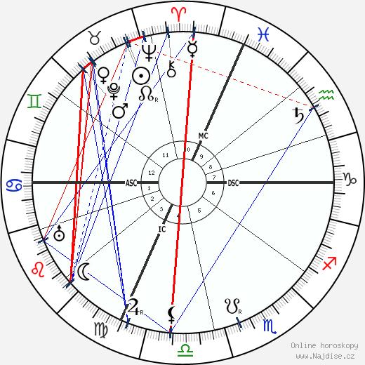 Guglielmo Marconi wikipedie wiki 2018, 2019 horoskop